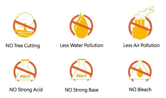 Экологичное производство